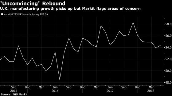 U.K. Manufacturing Growth Picks Up in `Unconvincing' Rebound