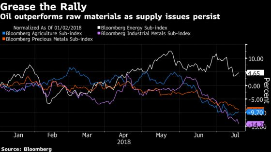 No End in Sight for Commodity Crash With Charts Sending Bear Signals