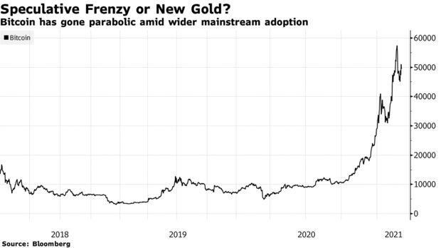 Bitcoin se ha vuelto parabólico en medio de una adopción generalizada más amplia