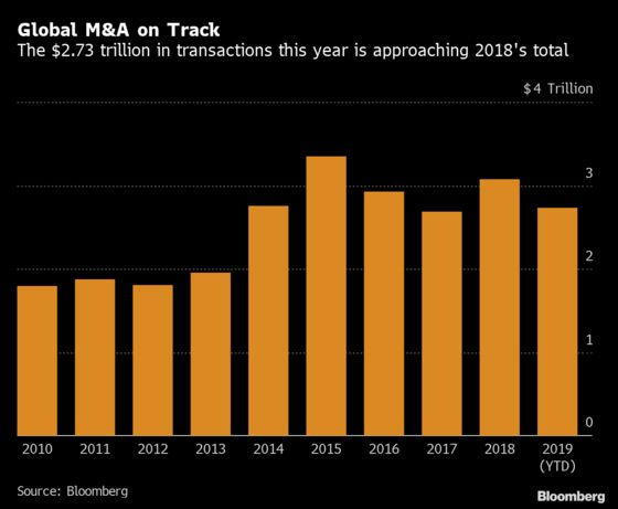 November M&A Surge Pushes 2019's Totals Nearer Last Year's Mark