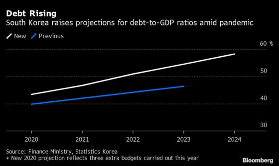 South Korea Plans Record 2021 Bond Sales to Fund Stimulus