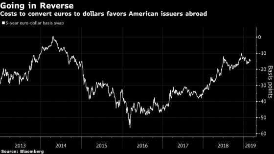 Europe's Debt Market Is Corporate America's Bazaar Again