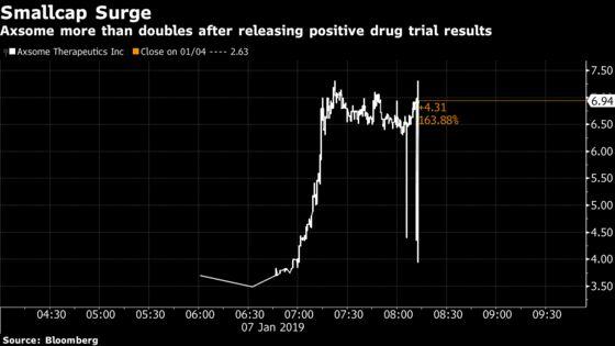 Tiny Pharma Company Surges 160% on Positive Depression Drug Data