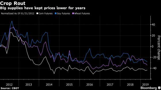 U.S. Farmer Income Drops Most Since 2016 as Trade War Losses Mount