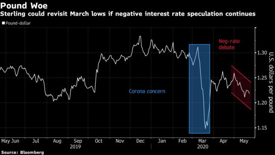 Pound Risks 35-Year Low With BOE Fueling Sub-Zero Rate Bets