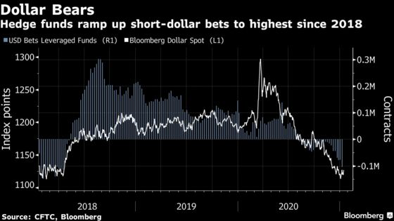 Dollar Shorts Mount Before Yellen Outlines Market-Based Policy