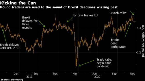 Jaded Pound Analysts Are Unconvinced by Latest Brexit Deadline