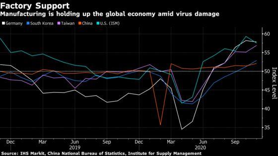Factory Floors Keep Global Economy Chugging Along Amid Virus Hit