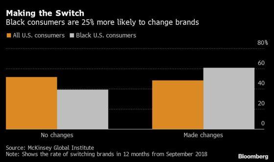 Black Shoppers Left Wanting Leaves $300 Billion Up for Grabs