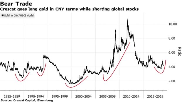 Crescat goes long gold in CNY terms while shorting global stocks