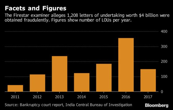 FedEx'd Gems Fueled India's Biggest Bank Fraud, Report Says