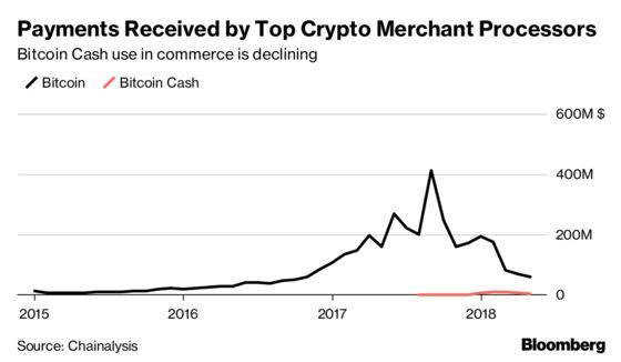 'Bitcoin Jesus' IsHaving a Hard Time Winning Over True Believers