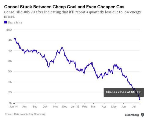 Consol's Stuck Between Cheap Coal and Even Cheaper Gas