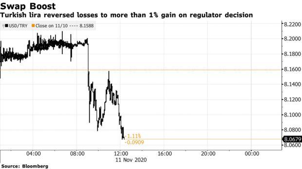 Turkish lira reversed losses to more than 1% gain on regulator decision