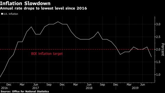 U.K. Inflation Rate Falls to Lowest Since 2016 on Clothes