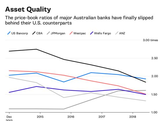 The End of the Great Australian Bank Boom