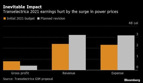 Power Price Spike Forces Romanian Utility to Halve Profit Plan