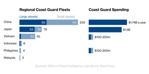 China has the biggest navy in the region.