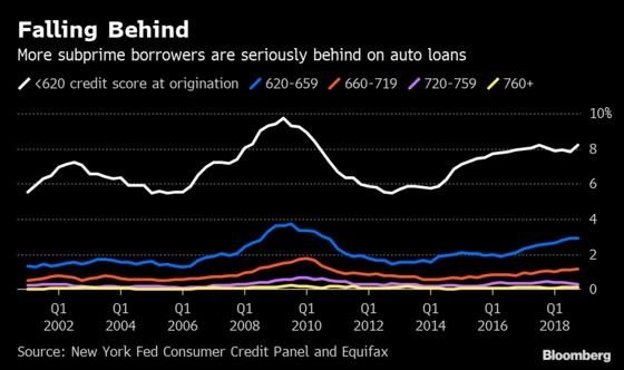 Auto-Loan Delinquencies Are theHighest Since 2012