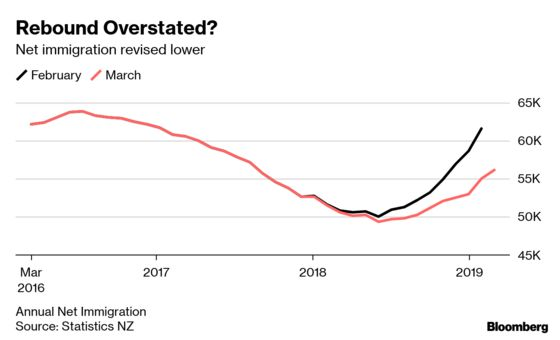 New Zealand's Population Isn't Rising as Fast as People Thought