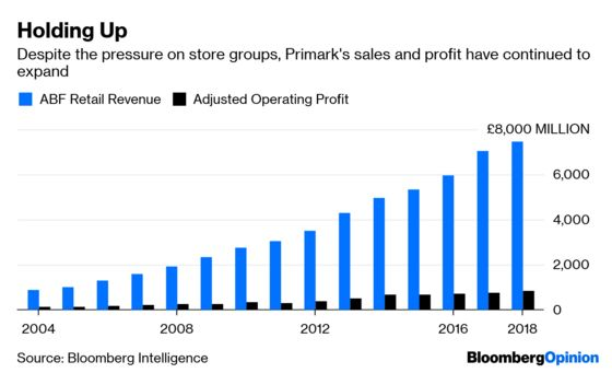 Department Stores Are Dead? Nobody Told Primark