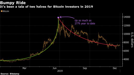 Bitcoin's 9,000,000% Rise This Decade Leaves the Skeptics Aghast