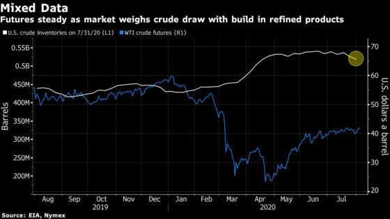 Oil Pares Rally in Wake of Mounting U.S. Fuel Supplies