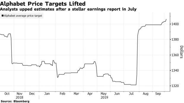 Analysts upped estimates after a stellar earnings report in July