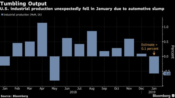 U.S. Manufacturing Production Unexpectedly Contracts in January
