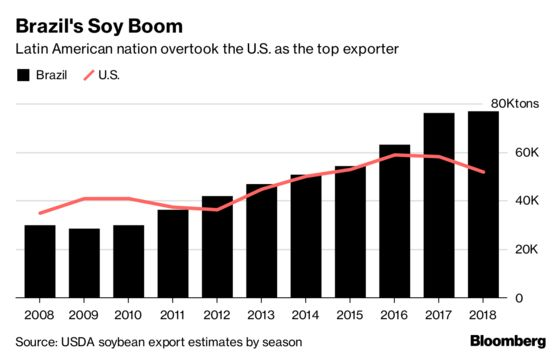 Trump Trade War Fallout Could Haunt U.S. Soy Farmers for Years