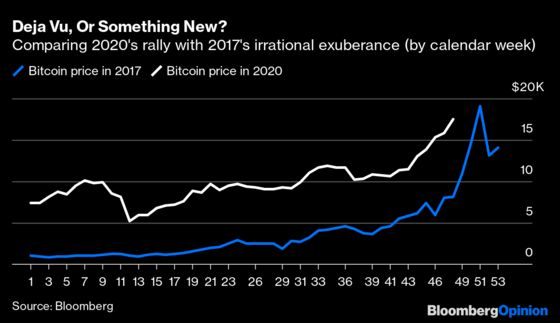Ray Dalio Has aPoint About Bitcoin At $18,000