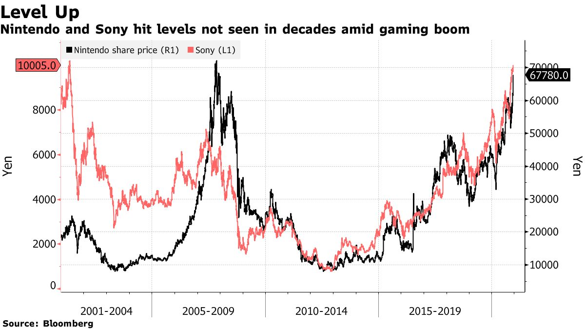 Nintendo and Sony hit levels not seen in decades amid gaming boom