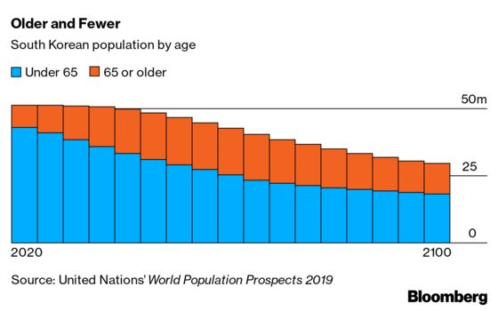 South Korea Crosses a Population Rubicon in Warning to the World