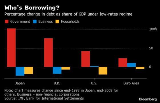 America's Big Deficits Are Solving a Big Problem for Markets