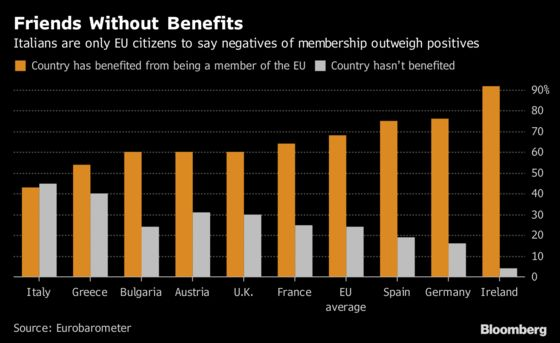 Italians Say Negatives of Being in EU Outweigh Positives: Chart