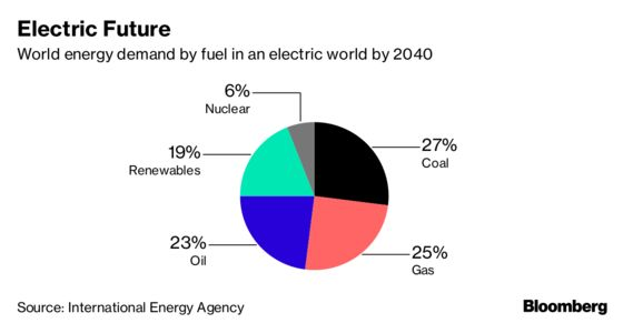 Electrifying the World Is No Panacea for Global Warming, IEA Says