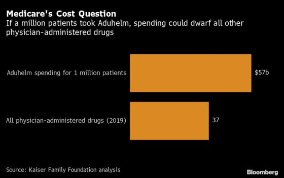 Patients Want Biogen's Alzheimer's Drug and Someone Has to Pay