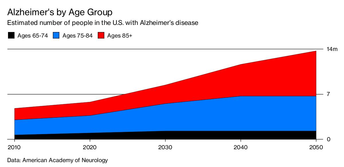 United Neuroscience's Alzheimer Vaccine Just Might Work