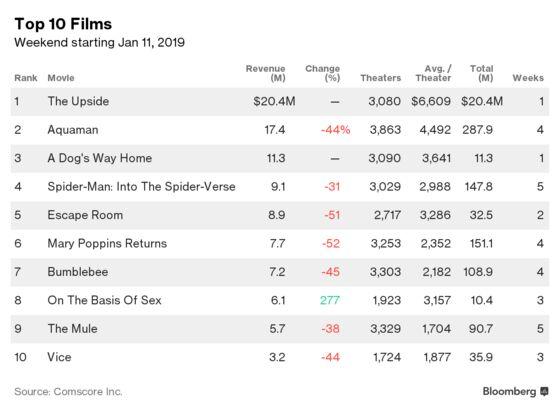 'The Upside' Debuts at No. 1 This Weekend, Downing 'Aquaman'