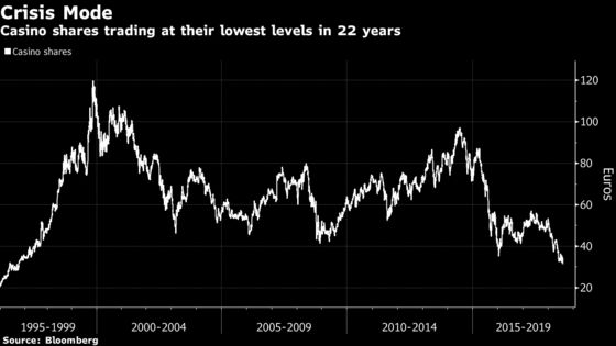 Casino Hits 22-Year Low as Analyst Note Rekindles Debt Fears