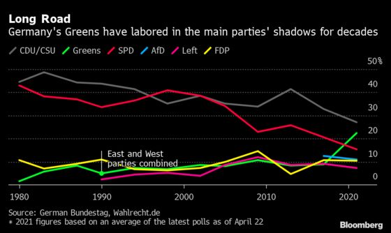 The Greens Once Took On Germany, But Now They're Taking It Over