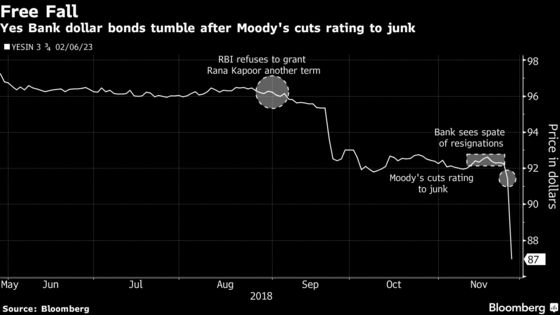 India's Fallen Angel Yes Bank Suffers Share, Bond Price Plunge
