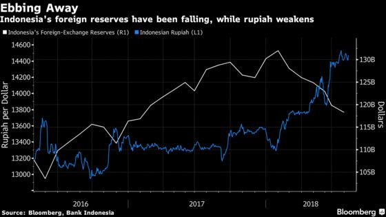 Rupiah Headwinds Blow as Policy Makers Prepare for Rate Decision