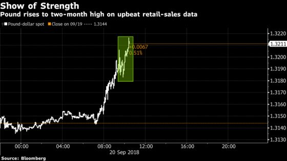 Pound Rises Toward Two-Month High Even as Brexit Deal 'Far Away'