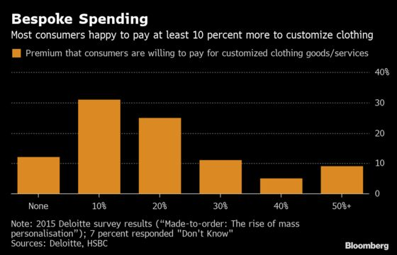 Blame It on Bespoke as Global Supply Chains Face Another Twist
