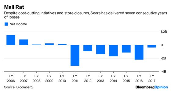 Sears's Last Gasp Could Breathe Life Into Rivals