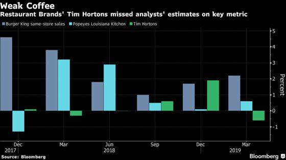 Burger King Owner Misses Estimates as Tim Hortons Sales Slip