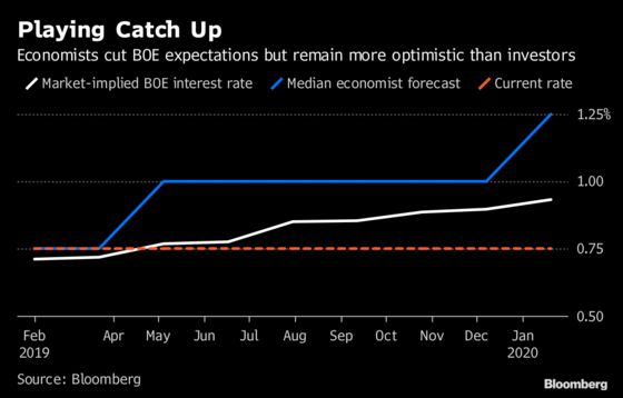 Economists Are Slowly Catching Up With Market's Dovish BOE View