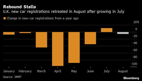U.K. Car Sales Stumble in August Setback to Summer Recovery