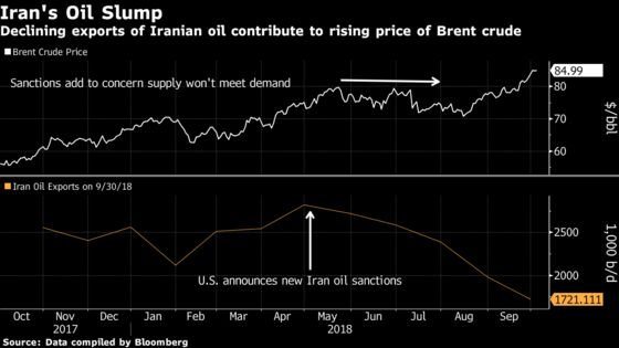 Iran Oil Buyer and Rival, U.A.E., May Be Cracking Down on Trade